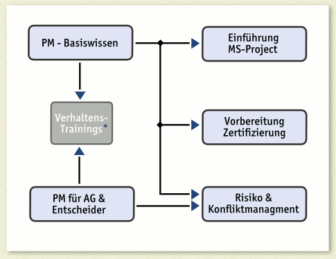Schema der Trainingsmodule